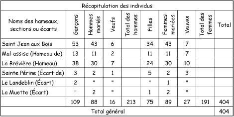 1841---RE-CAPITULATION-des-INDIVIDU---copie.jpg