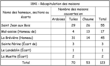 1841-RE-CAPITULATION-des-MAISONS.jpg