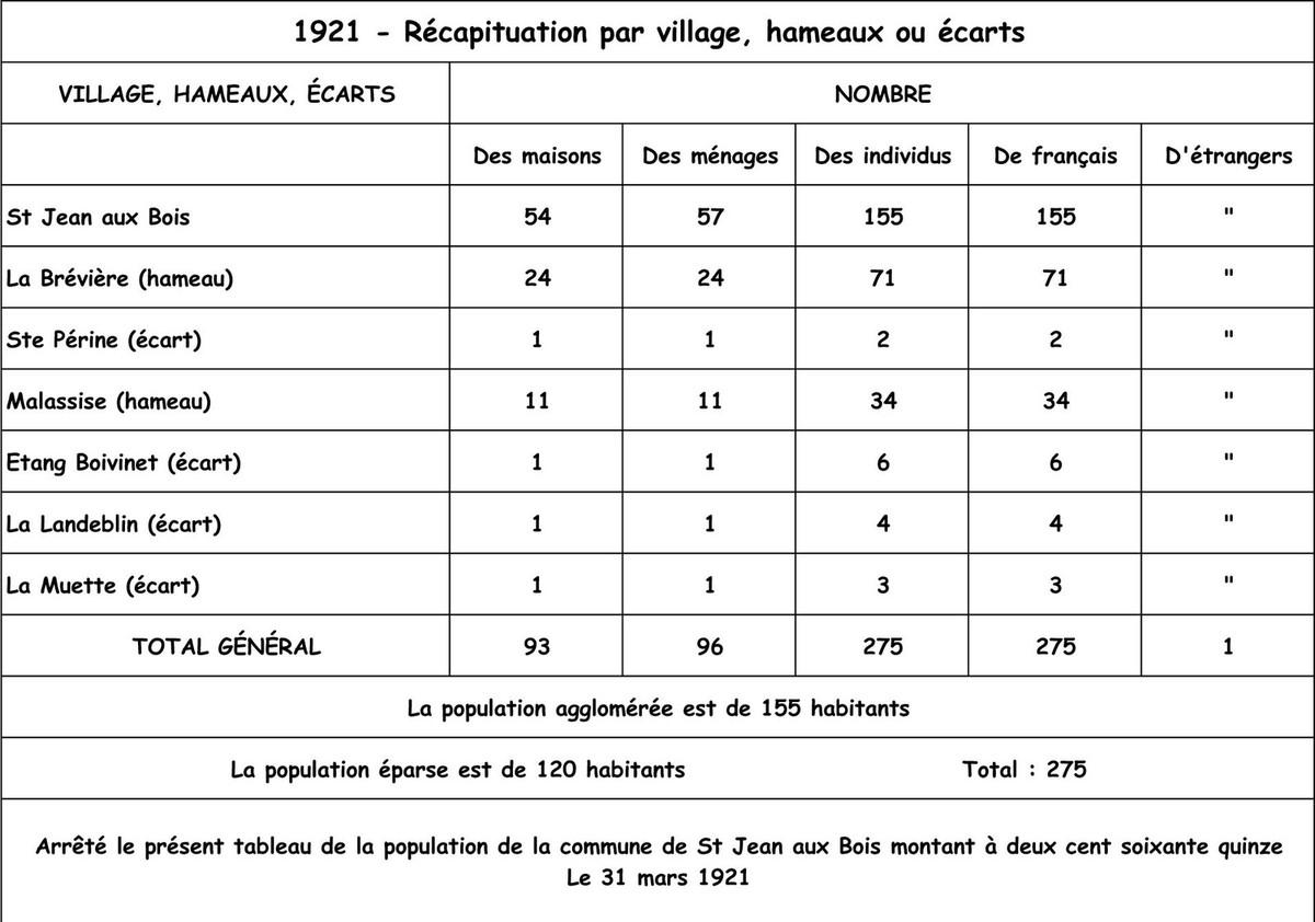 Le recensement de 1921 (3)