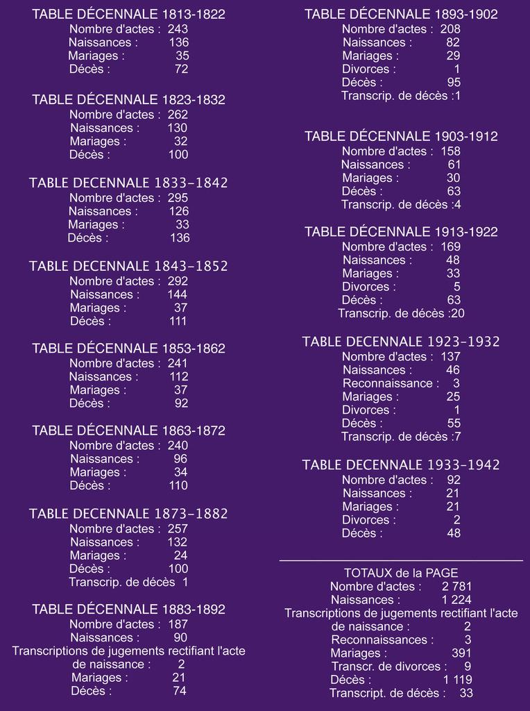Les tables décennales d'état civil (4)