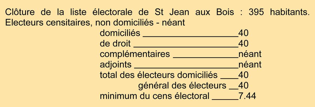 Liste électorale. Archives communales Série K élections.