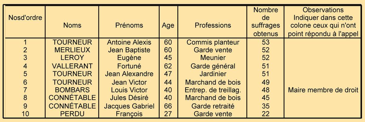 Liste des conseillers - Registre de délibérations 1 D 5