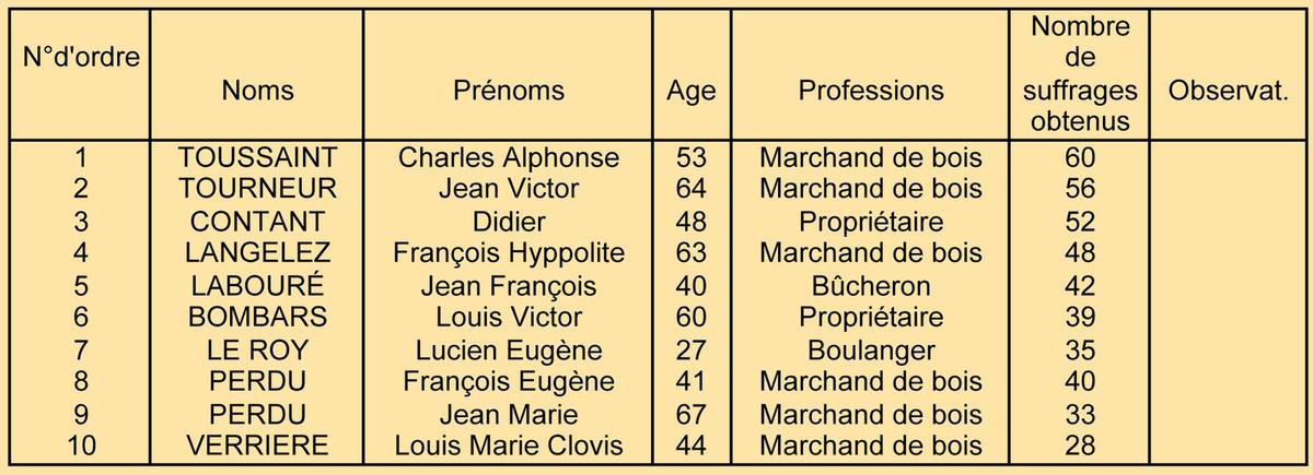 Liste des conseillers municipaux. Registre des délibérations 1D6